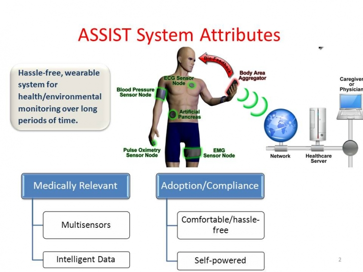 ASSIST System Attributes schematic