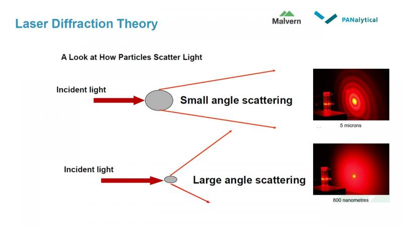 Particle Sizing Has A Direct Influence On Material Properties