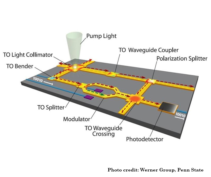 Diagram of light on a microchip