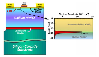 Illustration of the electron confinement at the GaN/AlGaN interface
