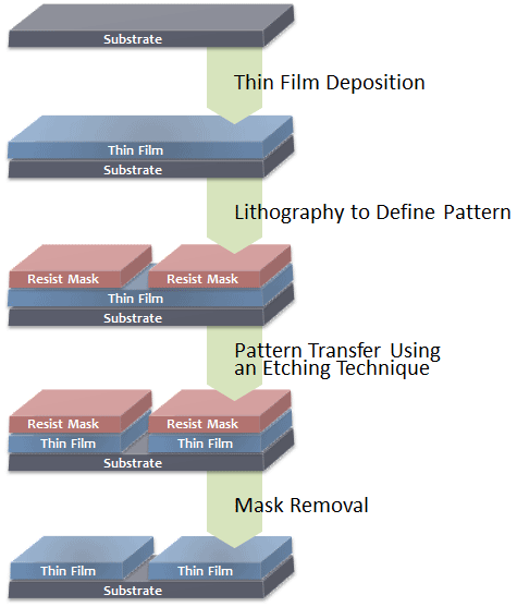 Diagram of the Etching Process