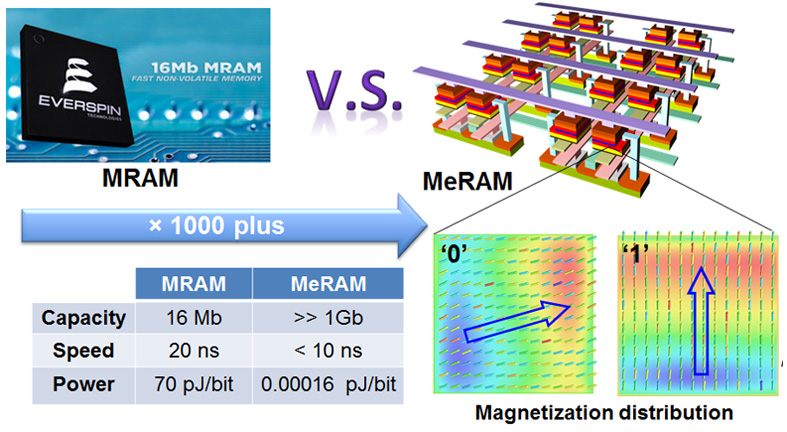 design of high-performance MeRAM