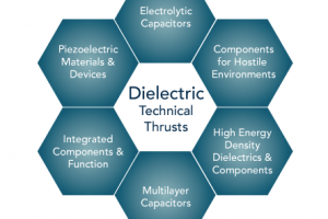 Dielectric Technical Thrust Areas